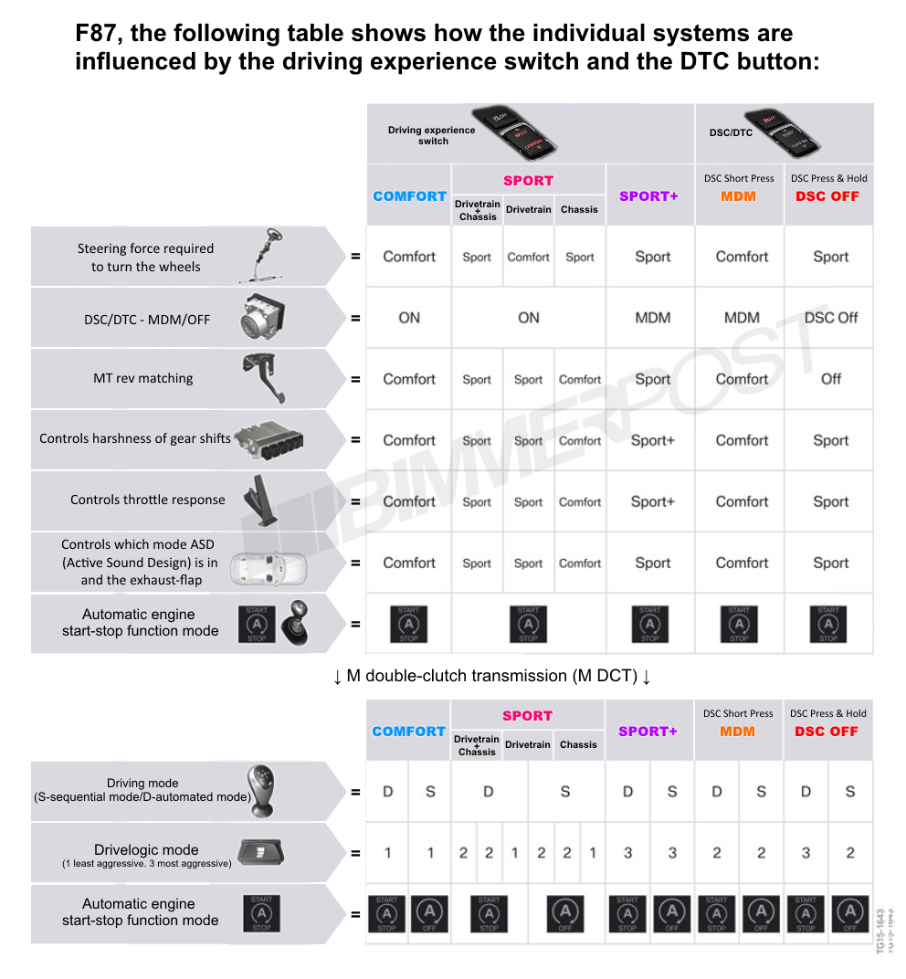 Name:  BMW-Drive-Modes-DTC-Chart.png Views: 29736 Size:  373.3 KB