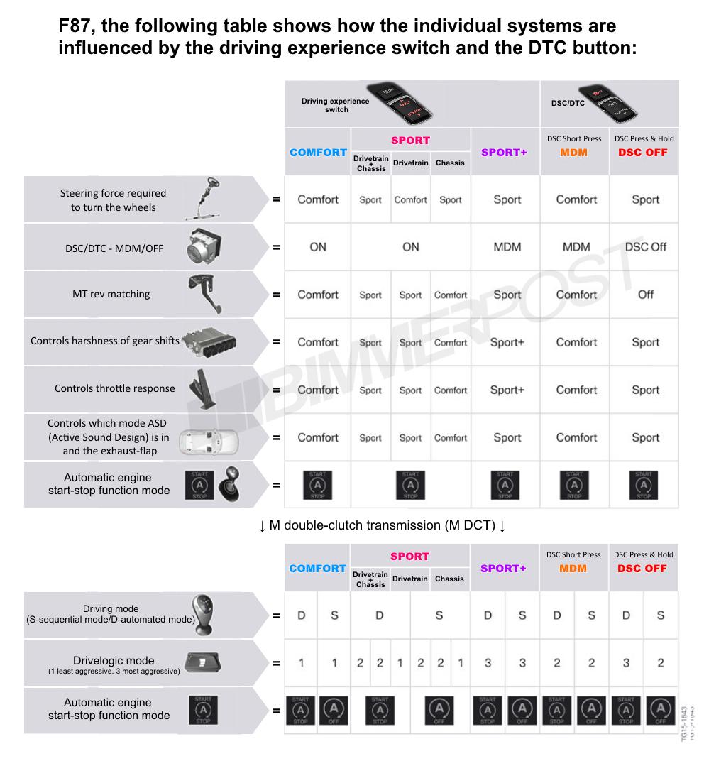 Name:  BMW-Drive-Modes-DTC-Chart.png Views: 21749 Size:  373.3 KB